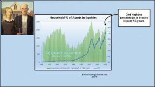 householdspercentageofassetsinequitiesfeb23