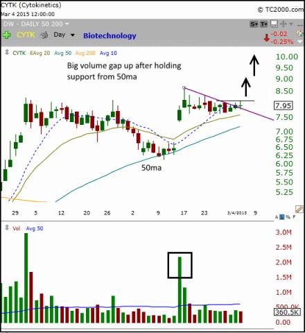 $CYTK stock chart