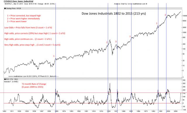 Dow 200 years