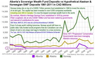 Alberta SWF compared to Norway 1981-2011
