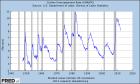 Graph of Civilian Unemployment Rate