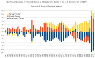 U.S. sectoral financial flows add up to zero.