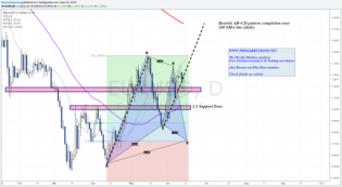 """The Weekly Markets Analysis - 14/6/15 -""""No more... • The Market Zone"""