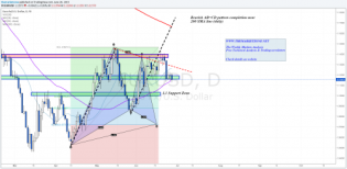 The Weekly Markets Analysis - The peak of the... • The Market Zone
