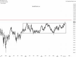 Deere Stock Pattern Analysis