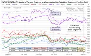 Canadian Percentage Employment Rate Chart