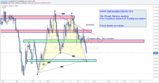 The Weekly Markets Analysis - Is it over yet? • The Market Zone