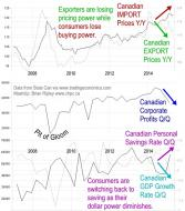 Canadian Export-Import Prices, Corporate Profits, GDP & Savings Rate