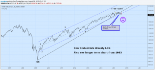 Dow weekly 2.png