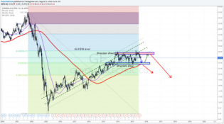 Broke below ascending channel - 24$ will be tested... • The Market Zone