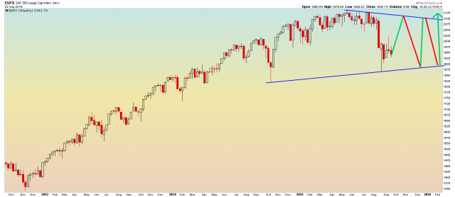 SPX Weekly - 9.22.2015.png