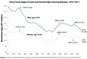 http://www.mybudget360.com/wp-content/uploads/2012/03/young-wage-high-school-earners.png