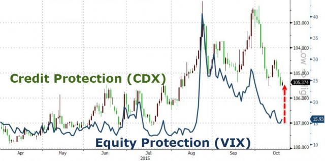 zerohedge.com/sites/defaul...51020_VIX.jpg