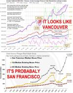 San Francisco & Vancouver Housing