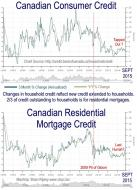 Canadian Credit to Sept 2015
