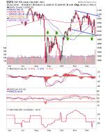 spx daily chart, stock market