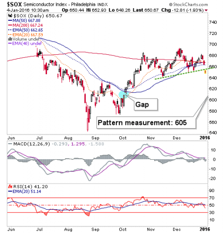 semiconductor index (sox) daily chart