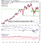 semiconductor index (sox) weekly chart
