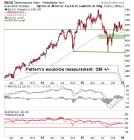 semiconductor index (sox) weekly chart