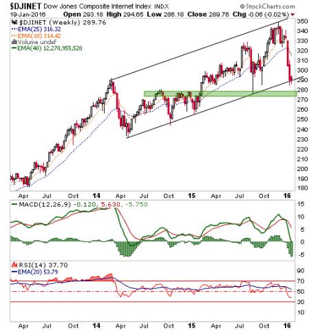 djinet weekly chart, index of internet stocks