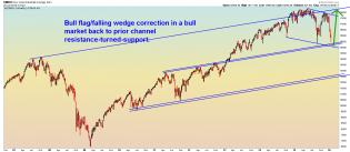 DJIA - Weekly 1.20.16.png