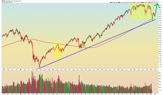 $SPX Weekly - 1.21.2016.png