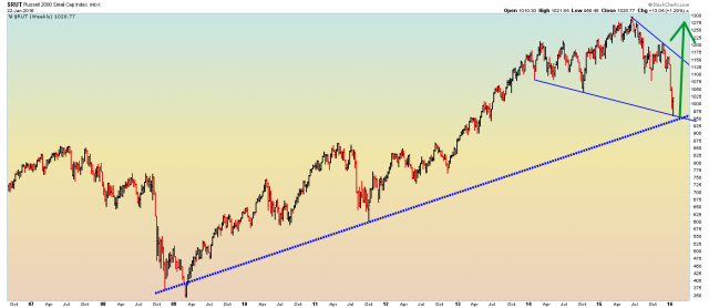 Russell 2000 - Weekly 1.22.2016.png
