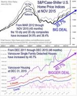 S&P Case Shiller vs Vancouver Housing