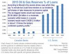 Oil & Gas Reserves % of Loans