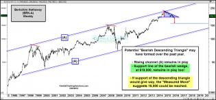 berkshire-bearish-descending-triangle-feb-29.jpg (1571×731)