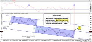 gold-doji-star-reversal-pattern-at-resistance-mar-15.jpg (1569×732)