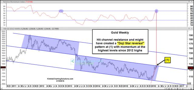 gold-doji-star-reversal-pattern-at-resistance-mar-15.jpg (1569×732)
