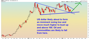 US Dollar - Daily - 3.30.16.png