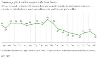 The Faith Is Gone: The Middle Class Flees The Market As Record Low Number Of Americans Own Stocks | Zero Hedge