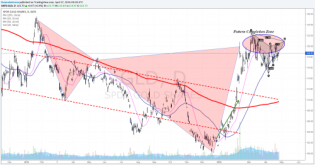 Fed's day Analysis - U.S Dollar and Stocks wait... • The Market Zone