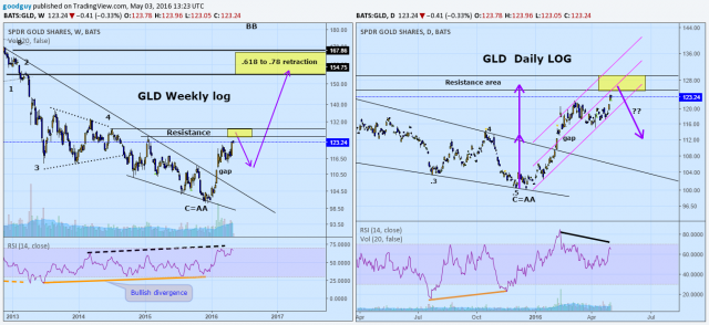 GLD Weekly  and daily log.png