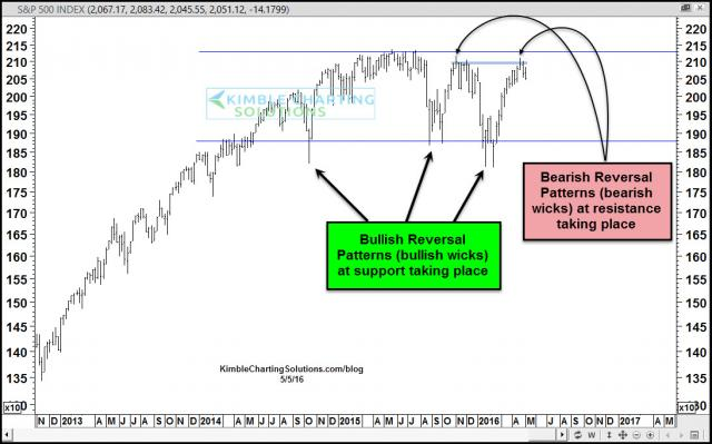 spx-sideways-action-reversal-wicks-may-5.jpg (1095×684)