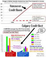 Credit Boom, Credit Bust Price vs Value