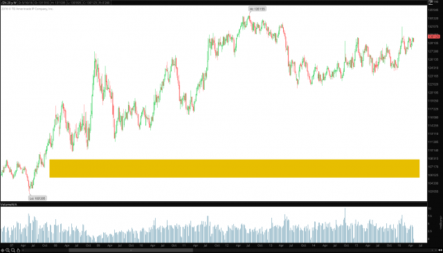 10 Year Bond Futures - ZN Weekly - 5.17.16.png