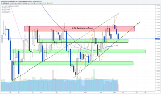 Euro hits uptrend line as Dollar index reach... • The Market Zone