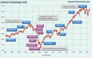 Investor-Psychology-060616.png (883×560)