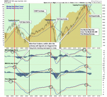 SP500-LongTerm-Indications-060716.png (900×811)