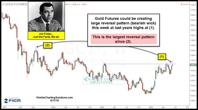 joefriday-gold-bearish-reversal-wick-june-17.jpg (1242×694)