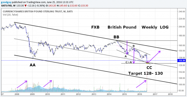 FXB British Pound Weekly log.png