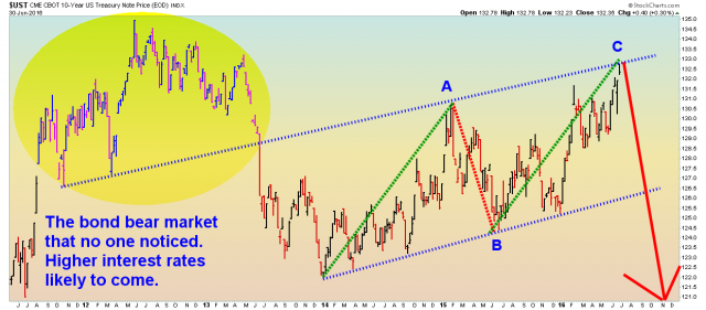 10-Year Bond Price - Weekly - 6.30.16.png