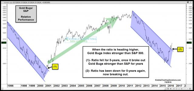 gold-bugs-spy-ratio-breaks-out-5-year-channel-july-6.jpg (1585×747)