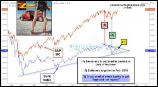 spx-bank-index-need-to-get-some-legs-july-15.jpg (1245×690)