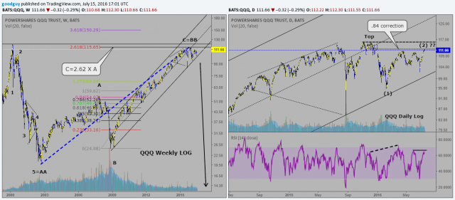 QQQ weekly and daily log.png
