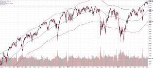 160805 - SPX 5pcnt above 100MA chart.jpg