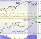 mybestfunds.com: Market Momentum: SPY versus TLT 20120624